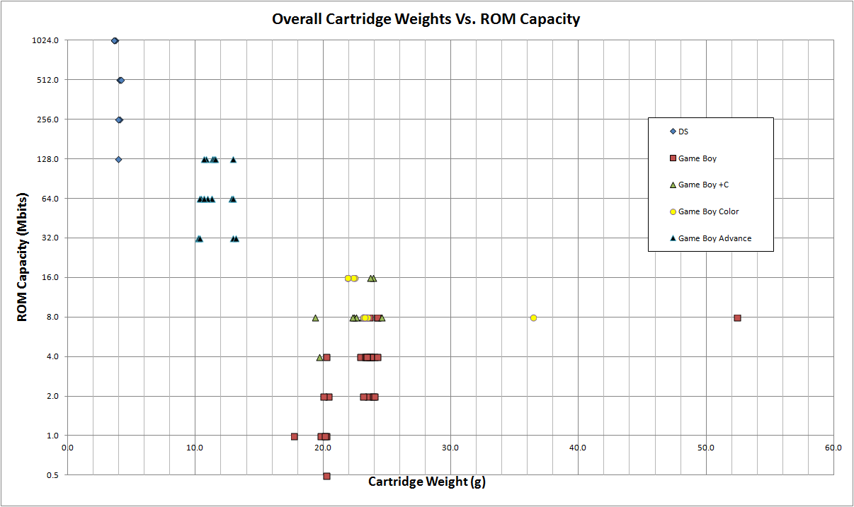 Overall_Game_Boy_Cartridge_Weights_Vs_ROM_Capacity.png