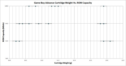Game_Boy_Advance_Cartridge_Weights_Vs_ROM_Capacity.png