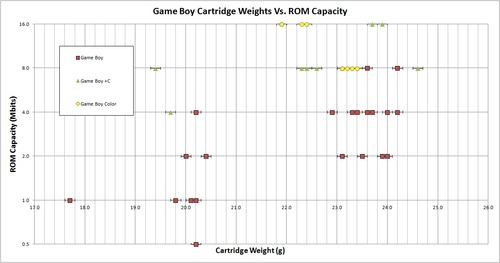 Game_Boy_Cartridge_Weights_Vs_ROM_Capacity.png