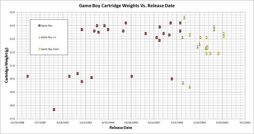 Game_Boy_Cartridge_Weights_Vs_Release_Date.png