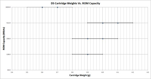 Game_Boy_DS_Cartridge_Weights_Vs_ROM_Capacity.png