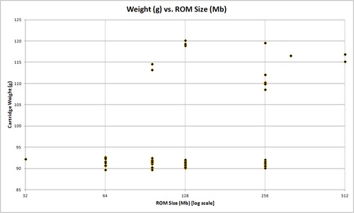 N64_Cartidge_Weight_Vs_ROM_Size.png