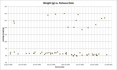 N64_Cartidge_Weight_Vs_Release_Date.png
